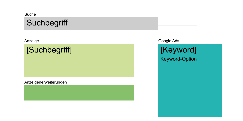 Google Ads Kampagnenstruktur